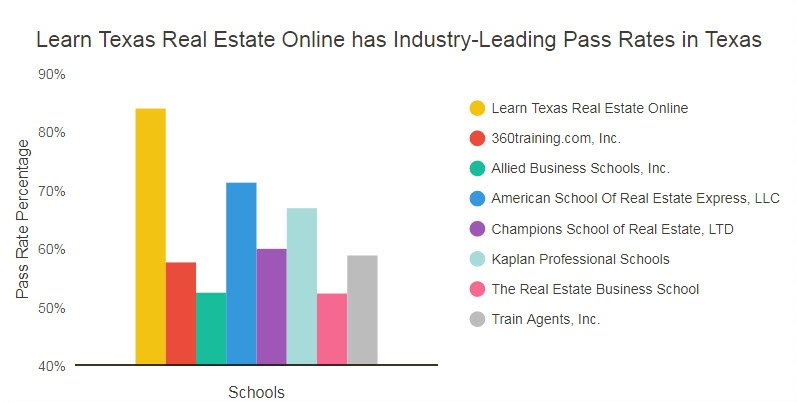 Why Choose Us Learn Texas Real Estate Online